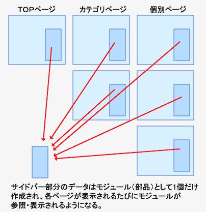 サイドバーのモジュール化の概念図