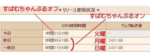 サーバーのCPU使用率
