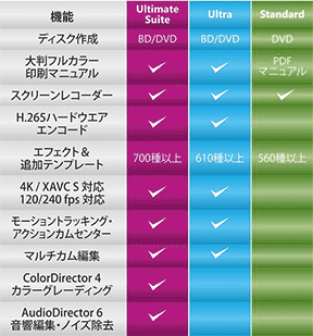 PowerDirector14 Ultimate Suite版のパッケージ外装