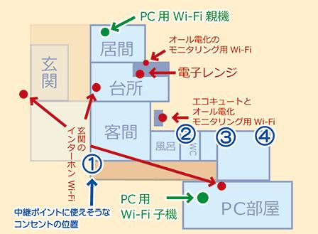 中継器の設置場所