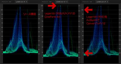 撮影したデータのLumetriスコープ図