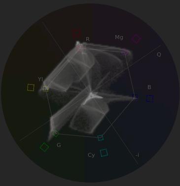 色飽和しているグラフ