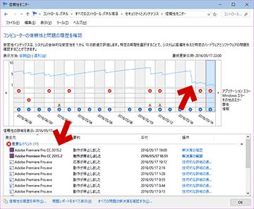 Windowsの信頼性モニタのグラフ