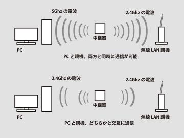 無線LAN中継器を使うと(条件によっては)通信速度が半分になる ...