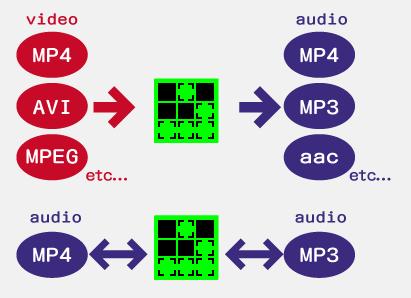 mp4からmp3に変換などのイメージ