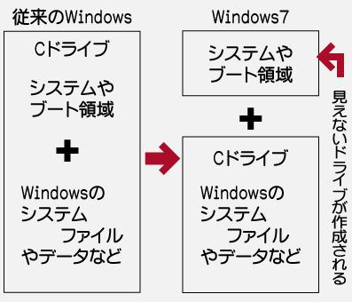Windows7マルチブート概略