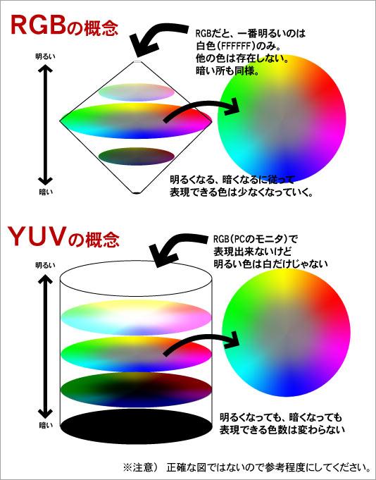 RGBとYUV