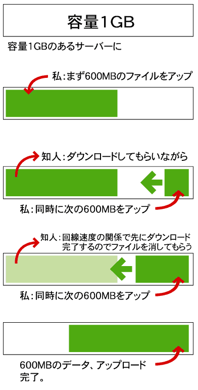 FTPで同時接続