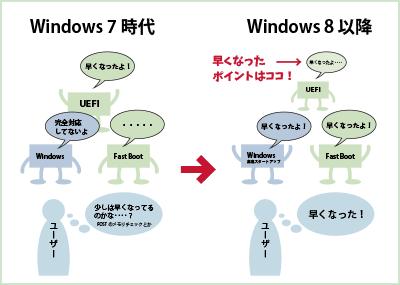 UEFIマザーの「PCが高速起動する部分」