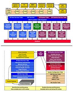 Intelの仕様書PDF UEFIネイティブな時の起動フロー
