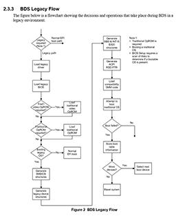 Intelの仕様書PDF -CSM有効時の起動フロー