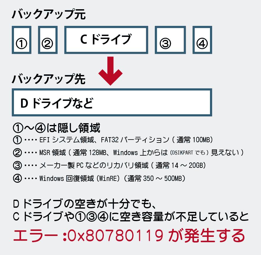 エラー: 0x80780119 の原因