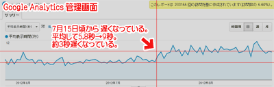Googleアナリティクスの「サイトの速度」