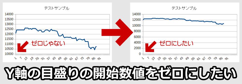 LibreOffice Calc の折れ線グラフ:Y軸の目盛りをゼロスタートにする