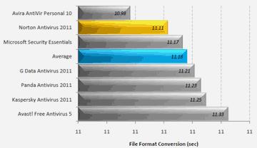 セキュリティソフト比較2011