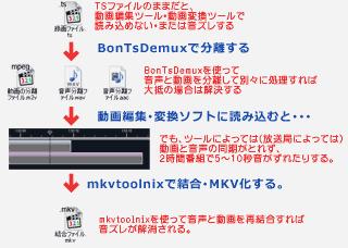 地デジ放送のMKV化概念図