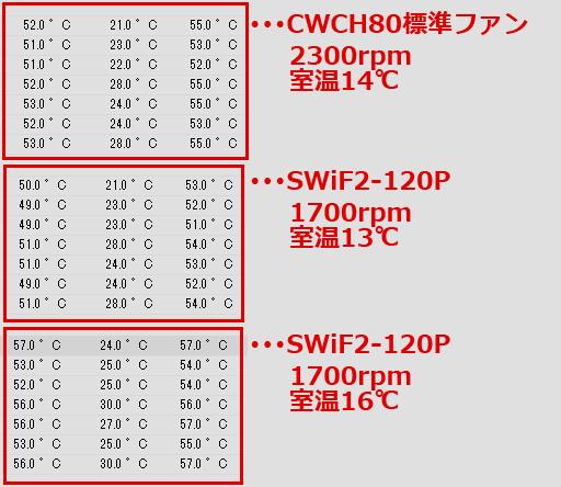 SWiF2-120P/CWCH80 ファン交換比較3