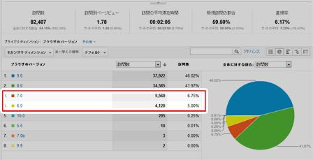 IE7、IE6利用者の割合