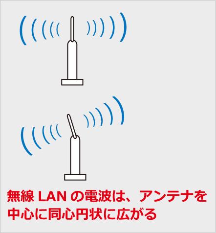 無線LANの電波の飛び方