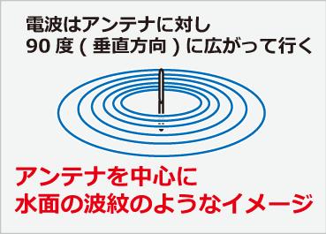 Lanの電波イメージ
