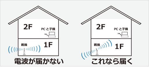 無線LAN親機が1Fにあり、子機が2F