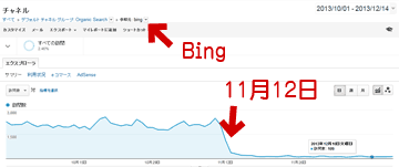 Google Analytics の解析結果
