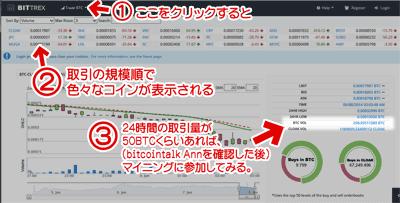 Bittrex市場規模チェック
