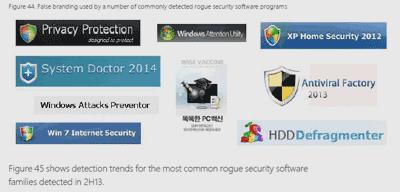 不正なセキュリティソフトウェアに注意しましょう