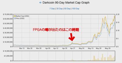 X11アルゴのFPGA登場の噂とDarkCoin高騰の時期