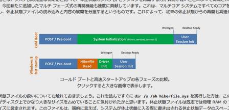 Windows 8 高速な起動