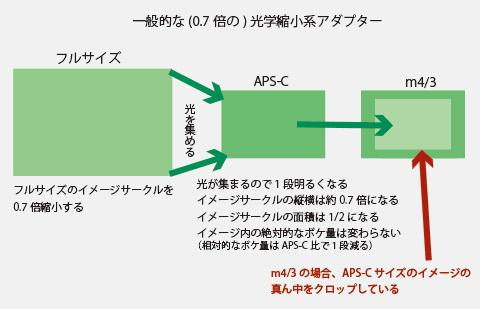 m4/3の光学縮小系