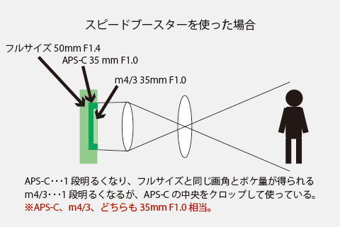 スピードブースターを使った場合の画角や明るさ、ボケの量について