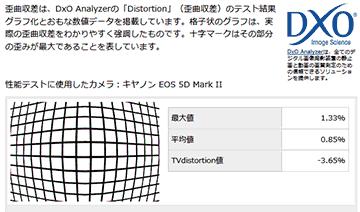 EF 24-85/3.5-4.5/フルサイズ/歪曲収差データ