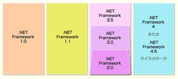 .NET Frameworkの各バージョンの関係