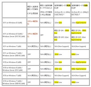 拡張保護モードの ON/OFF の違いを表にまとめた図